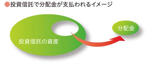 毎月分配型」投資信託に関する留意事項 | 貯める・運用する | 朝日信用金庫